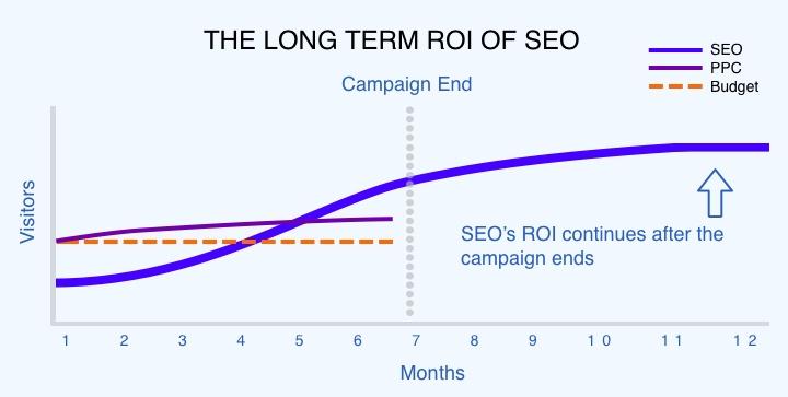 SEO Benefits Long Term