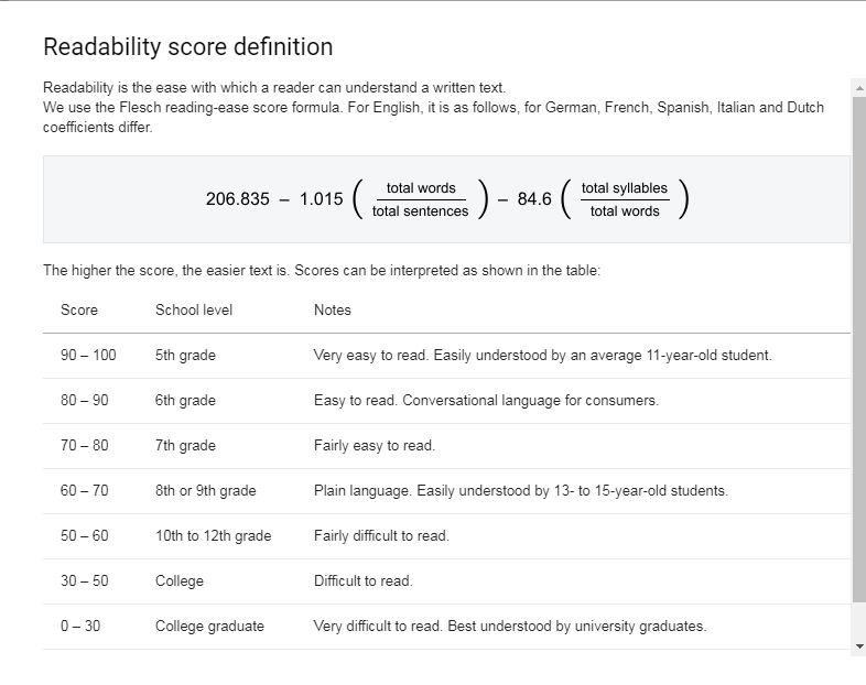 The Readability score