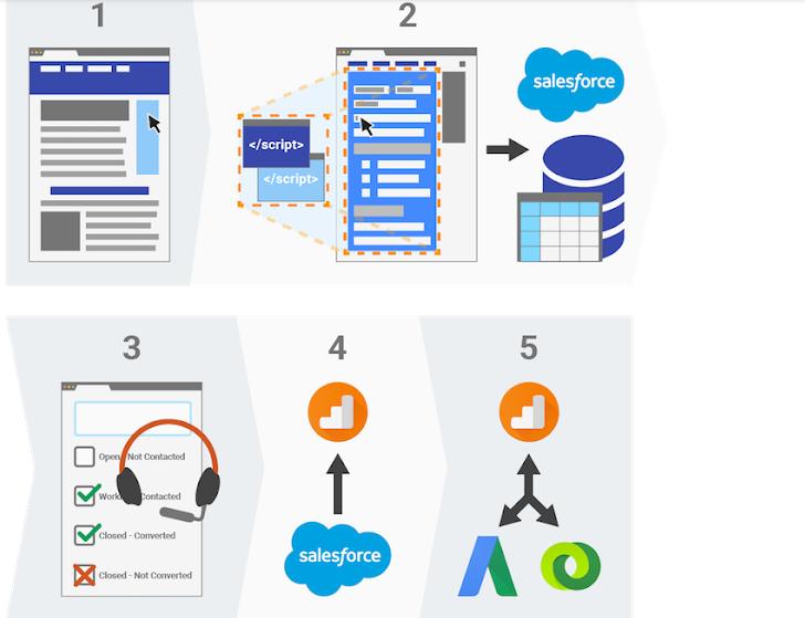 Salesforce to Google Analytics Data Import